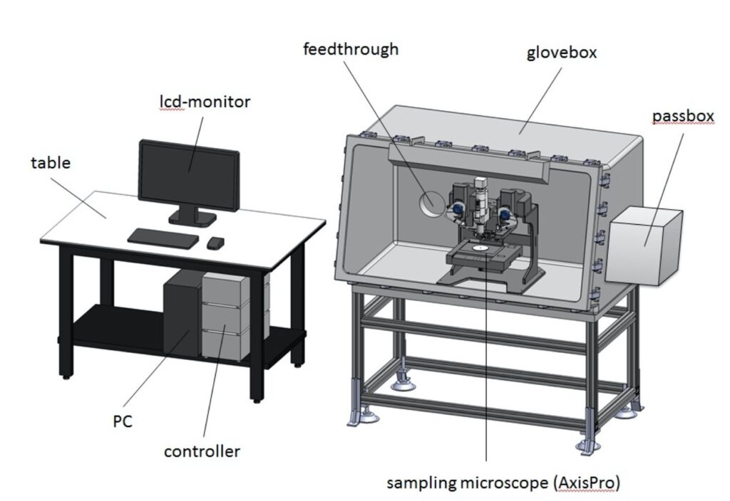 Axis Pro glove box illustration